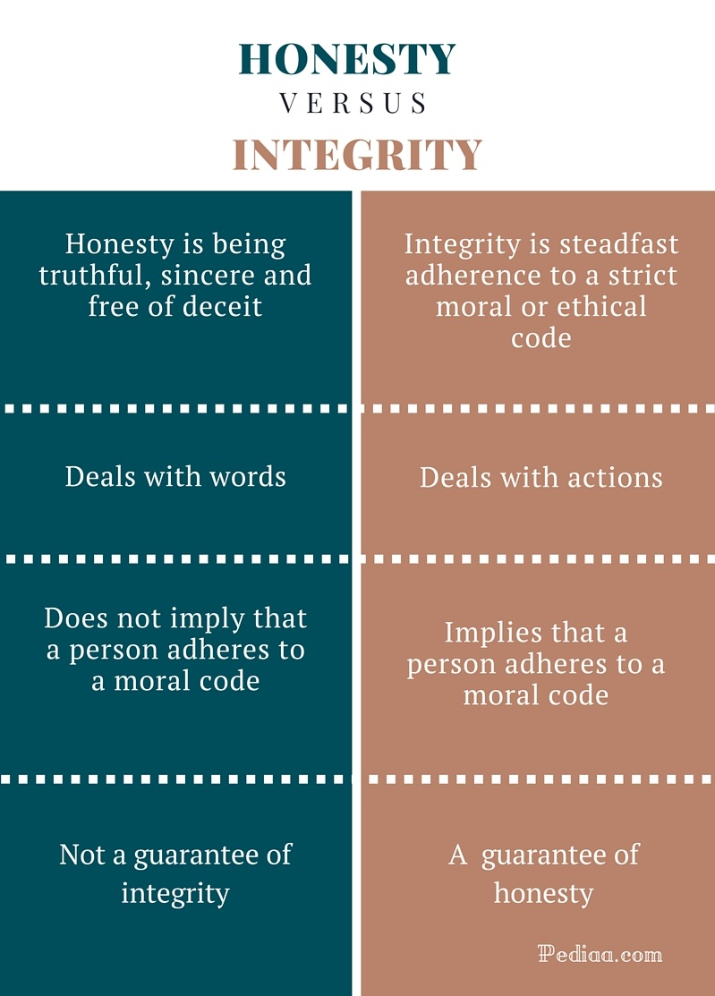 difference between honesty and integrity definition meaning difference between honesty and integrity infographic