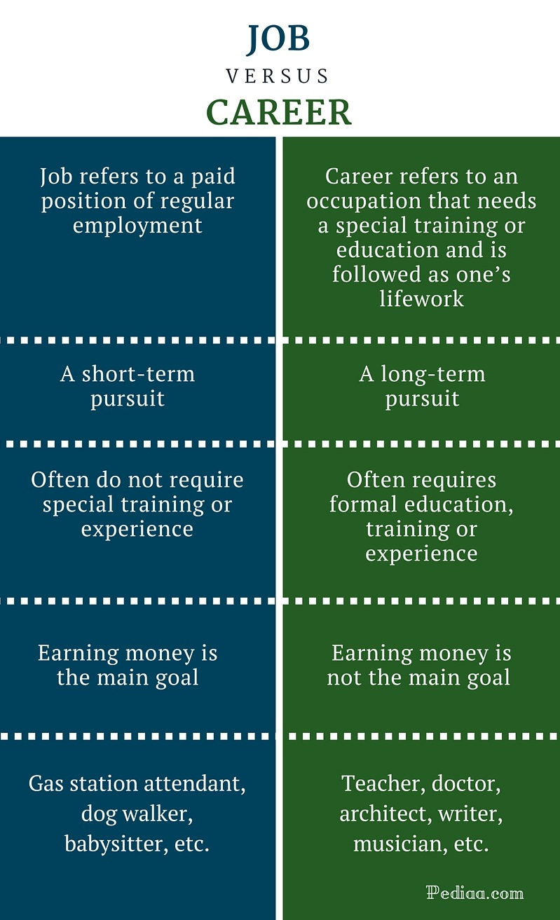 Difference Between Job and Career - infographic