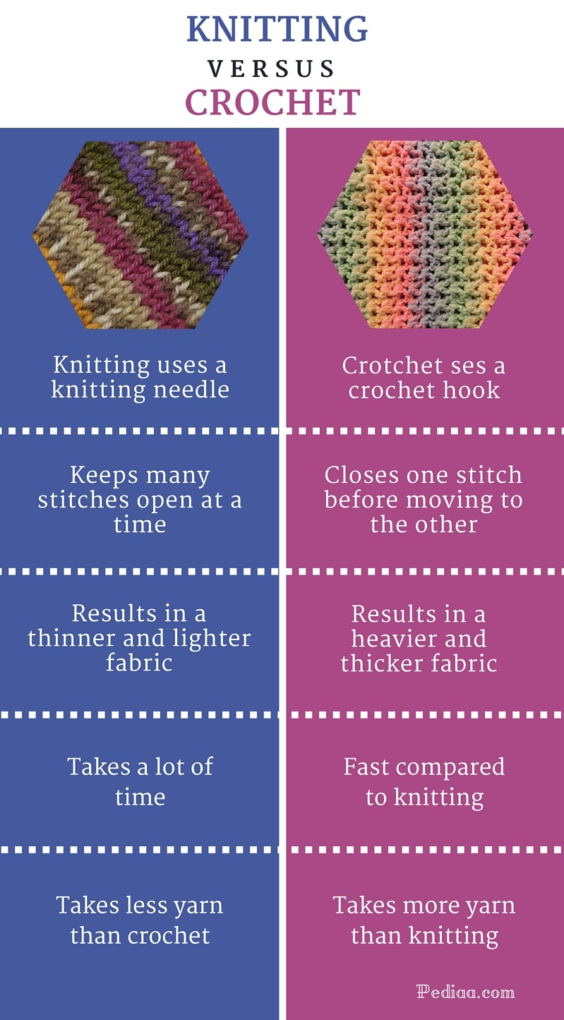 Difference Between Knitting and Crochet - infographic