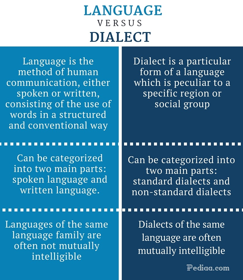Difference Between Language and Dialect - infographic