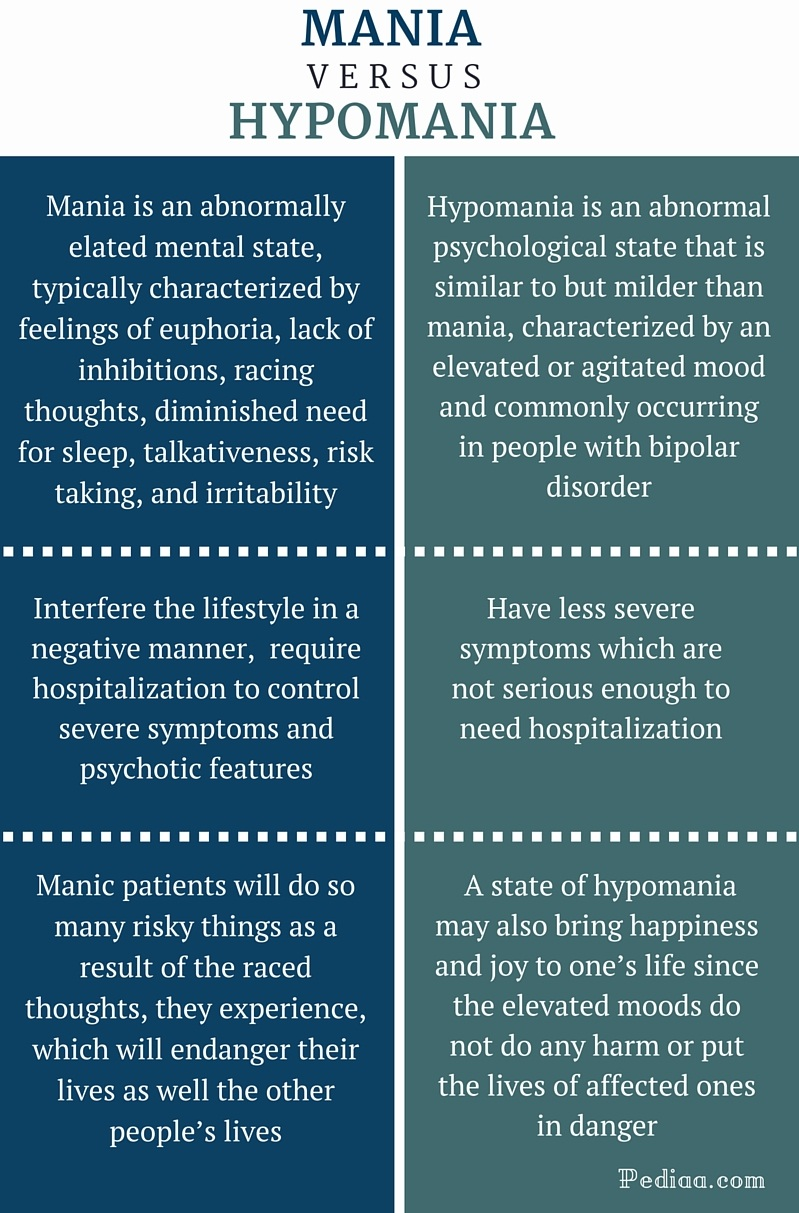 Definition of hypomania for Versus definition