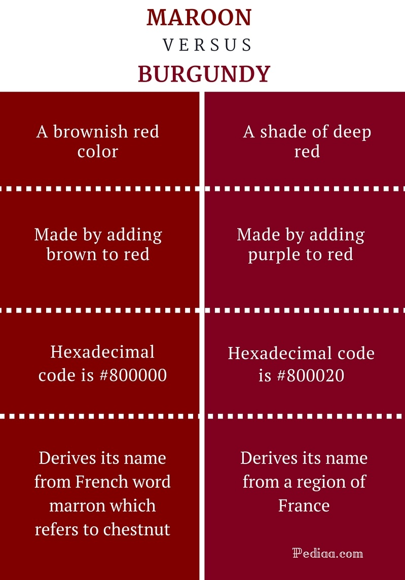 Difference Between Maroon and Burgundy -infographic