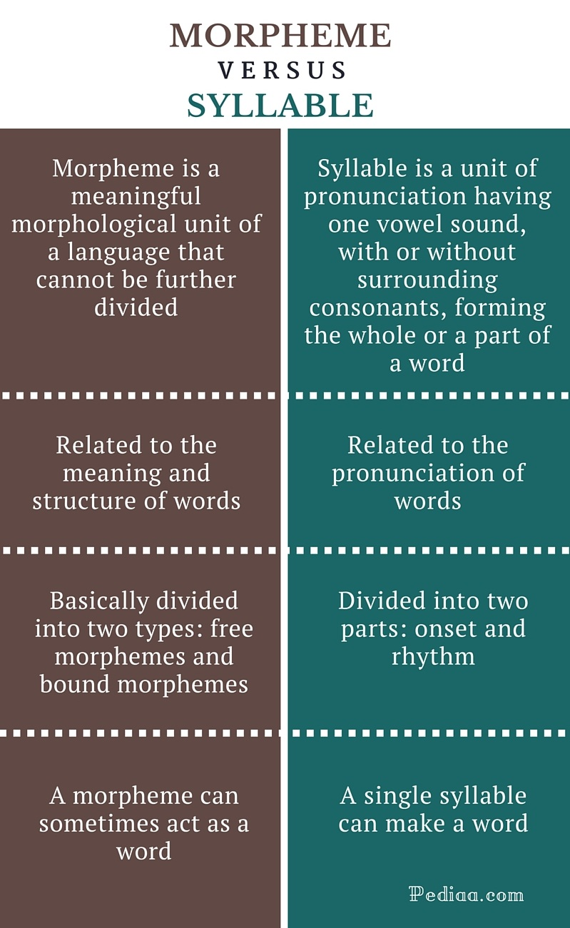 Difference Between Morpheme and Syllable- infographic