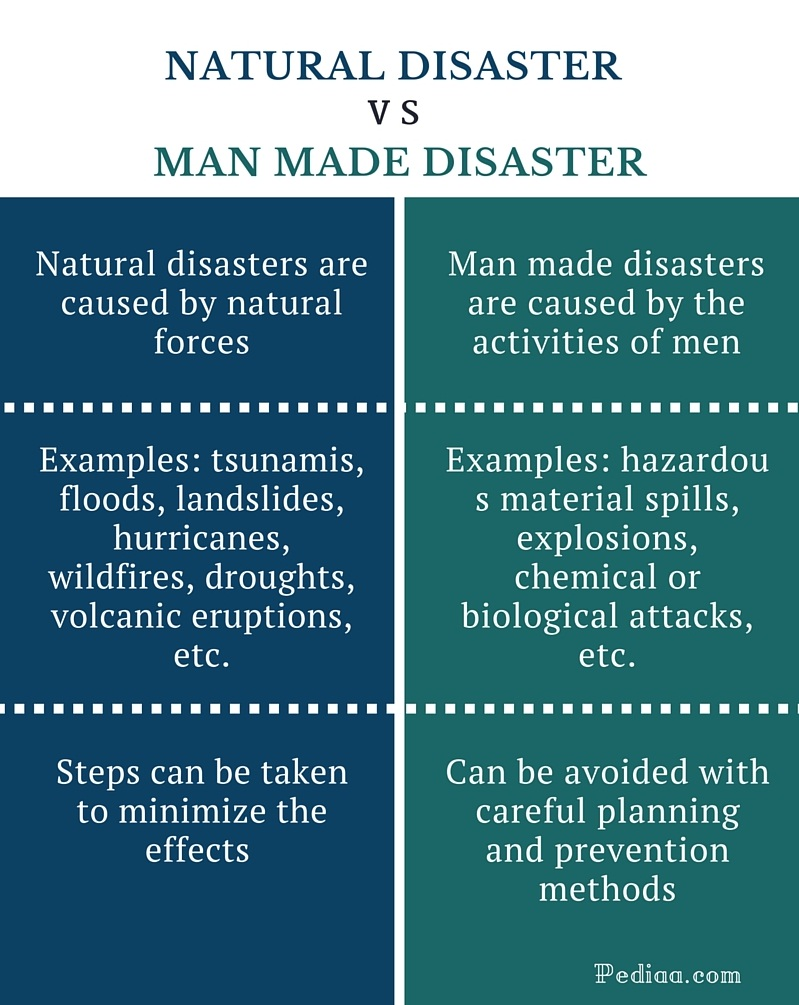 Natural Hazard Vs Natural Disaster