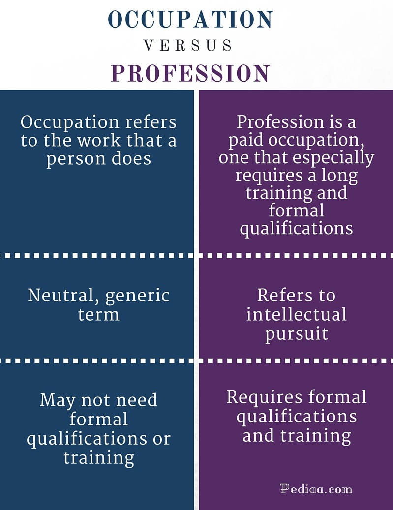 Difference Between Occupation and Profession- infographic