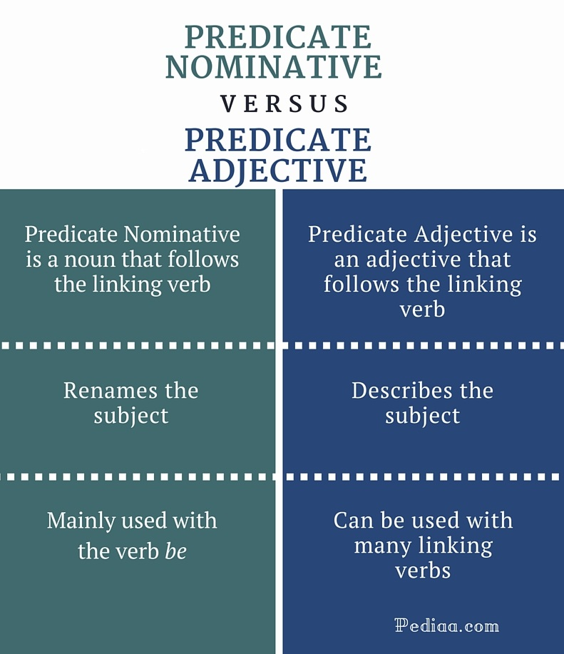 difference between predicate nominative and predicate adjective