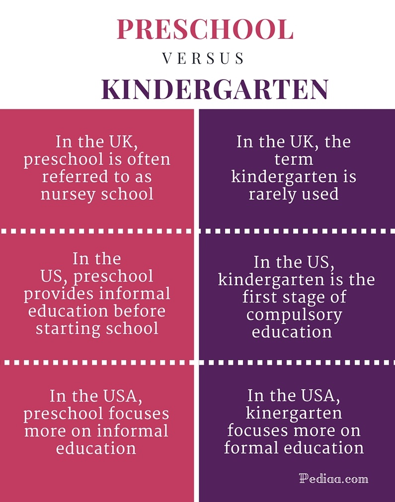 Difference Between Preschool and Kindergarten- infographic