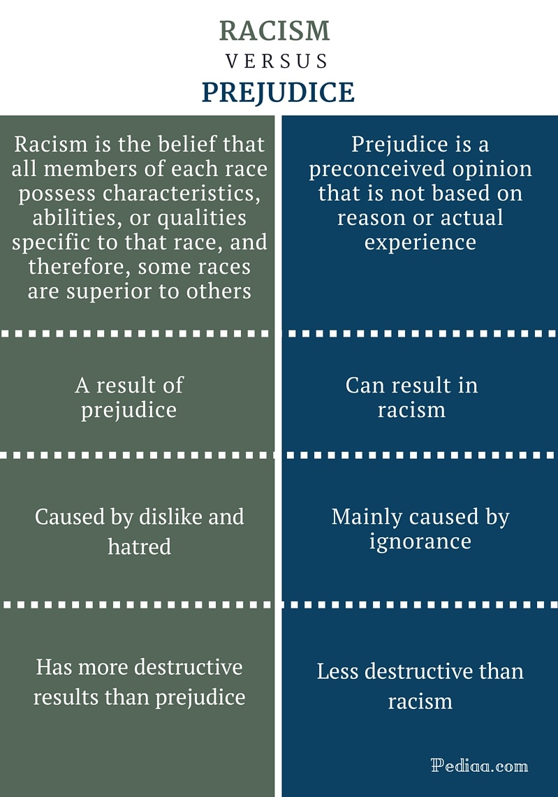 difference between racism and prejudice | definition, cause, effect