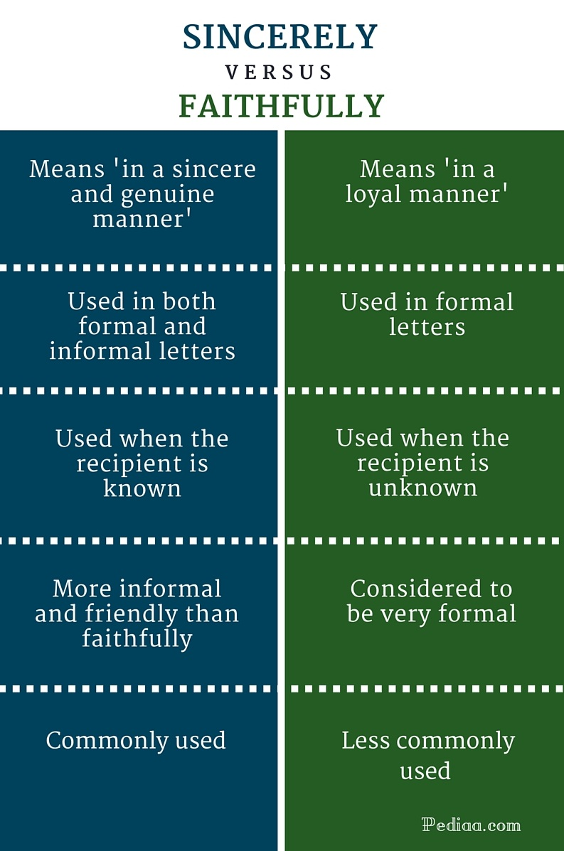 Difference Between Sincerely and Faithfully   Differences in