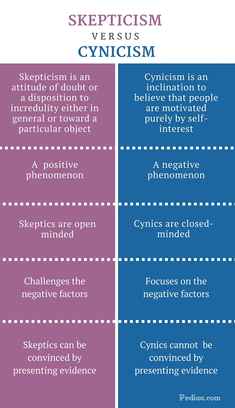 difference between skepticism and cynicism definition meaning