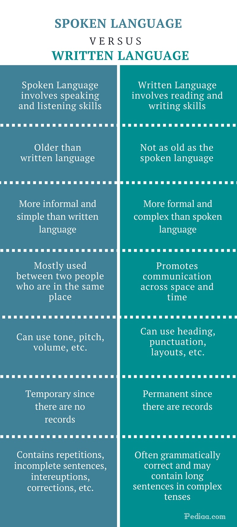 differences between written and spoken language Spoken language vs written language print reference this  published:  tony ridgway writes about the basic differences between the spoken and the written language.