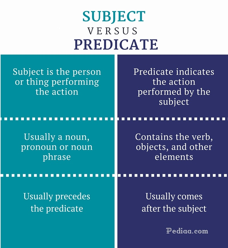 Difference Between Subject and Predicate - infographic