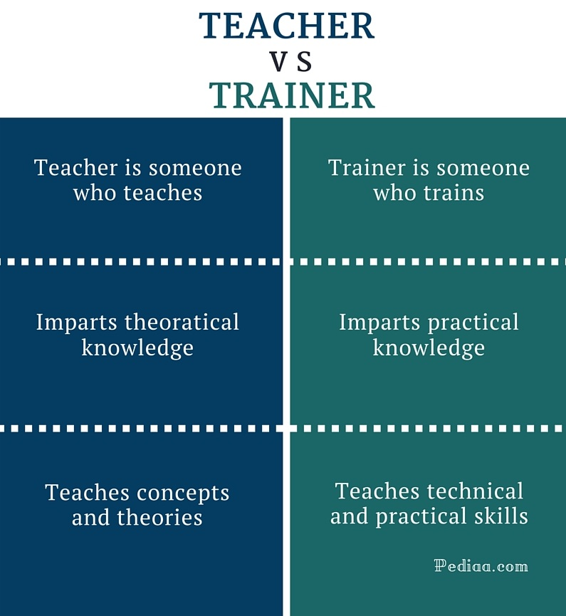 Difference Between Teacher and Trainer - infographic