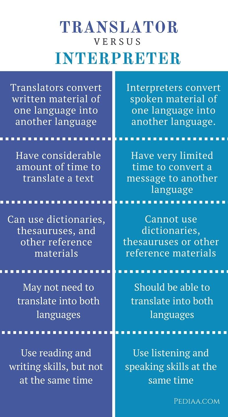 how to translate pdf language
