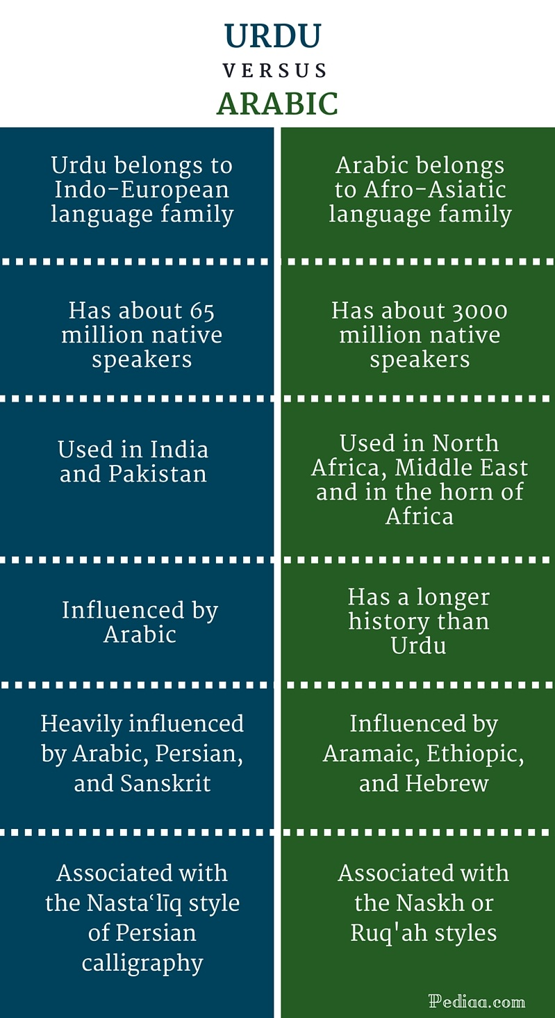 Difference Between Urdu and Arabic | Language family, Influence of