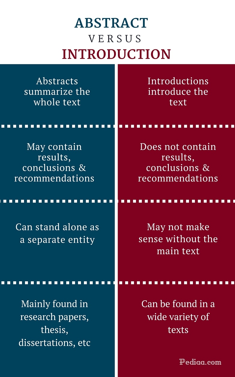 Difference between abstract and thesis º Aakruthi Academy