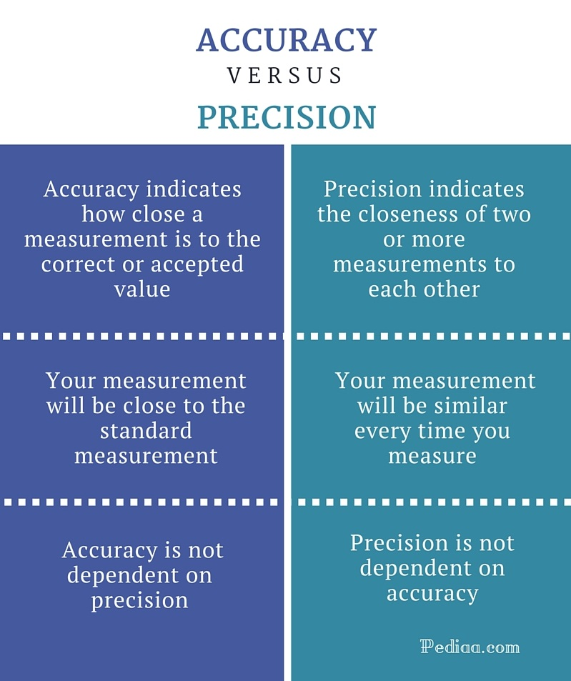 chem 01 07 accuracy precision Accuracy and precision are words that are often used interchangeably, but in  science they have very  cheyenne o california, united states 01/06/2018.