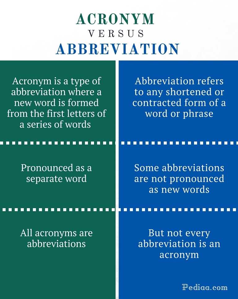Difference Between Acronym And Abbreviation What Is An Acronym