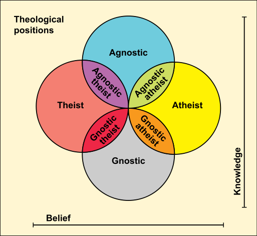 difference between agnostic and atheist