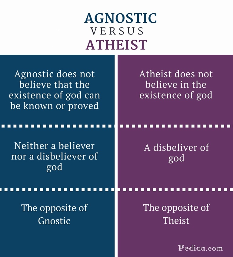 Difference Between Agnostic and Atheist - infographic