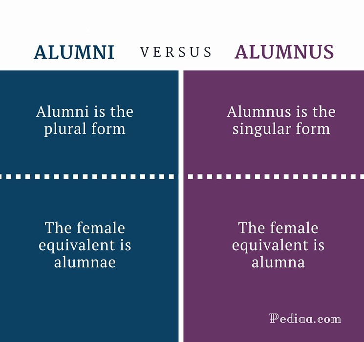 Difference Between Alumni and Alumnus | Grammar, Meaning, Usage