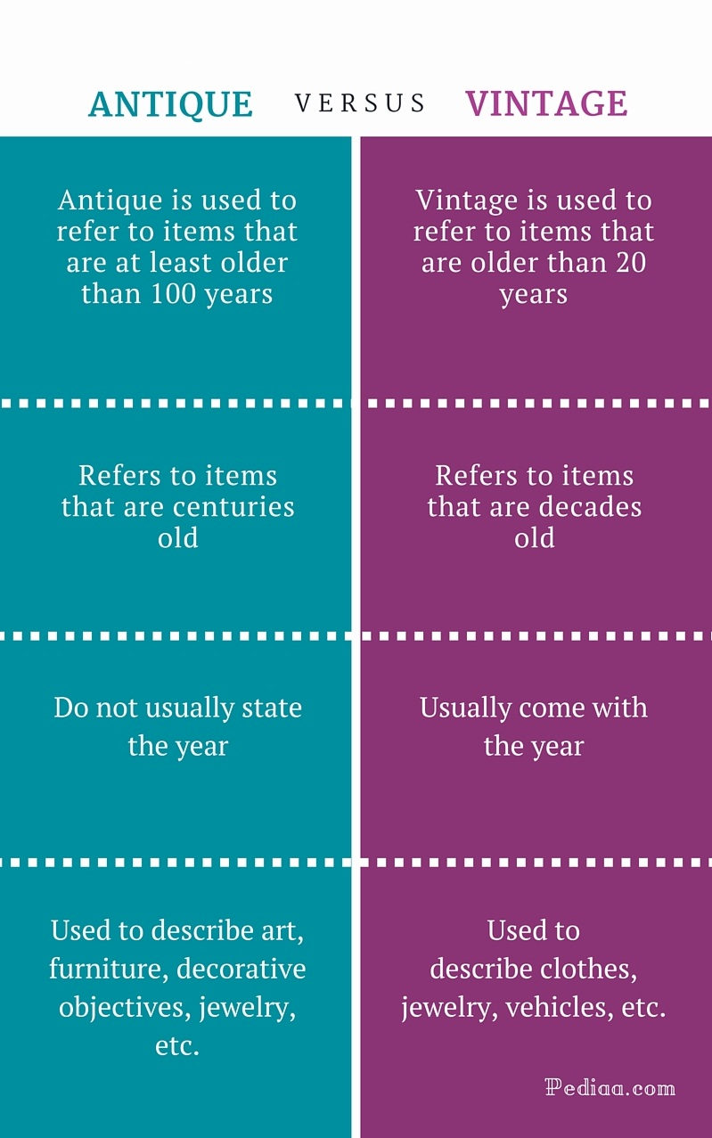 Vintage Vs Antique >> Difference Between Antique And Vintage Meaning