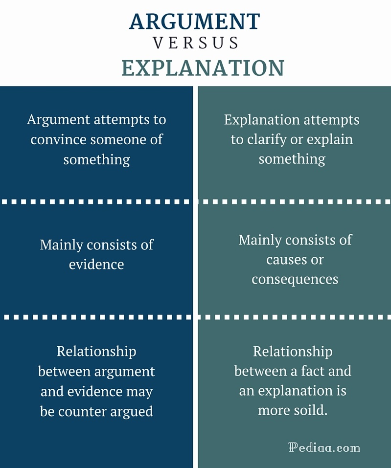 What Is The Difference Between A Part And Apart: Difference Between Argument And Explanation