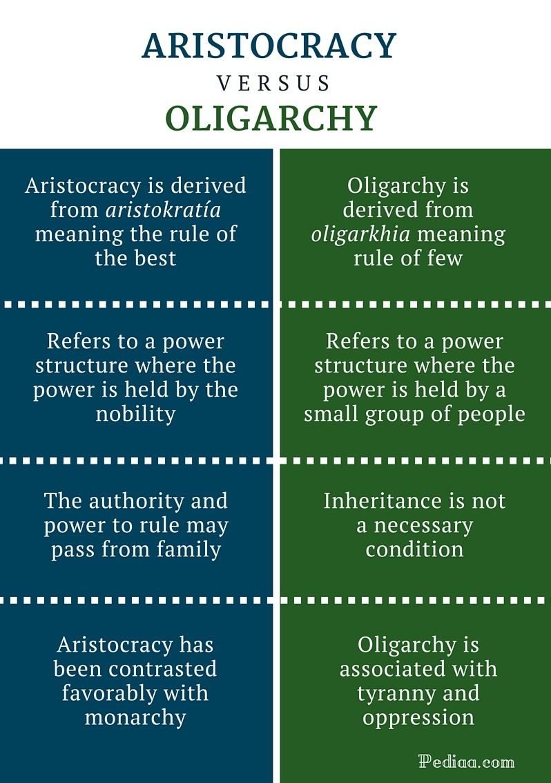 Difference Between Aristocracy and Oligarchy - infographic
