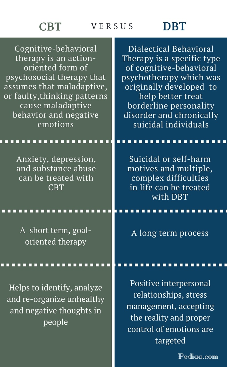 Difference Between CBT and DBT- infographic