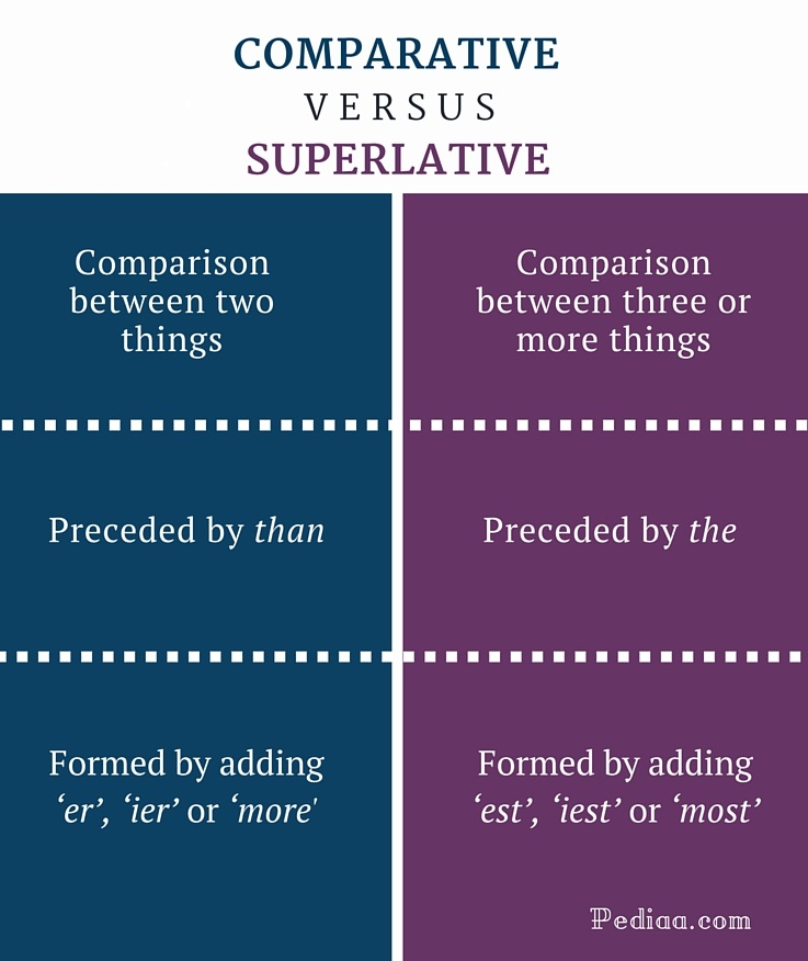 Difference Between Comparative and Superlative- infographic
