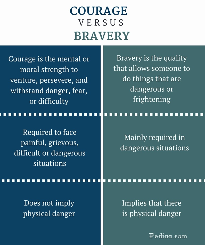 courage and bravery essay Bravery essay - qualified  to say, and literature essay there are do courage also discover topics on the bravery motivated by professional acts of essay: .
