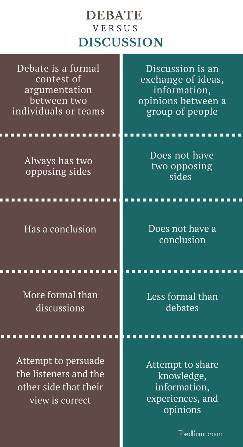 Difference-Between-Debate-and-Discussion-infographic Examples Formal Vs on