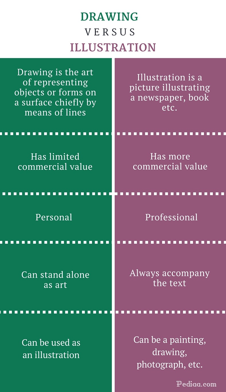 Difference Between Drawing and Illustration- infographic