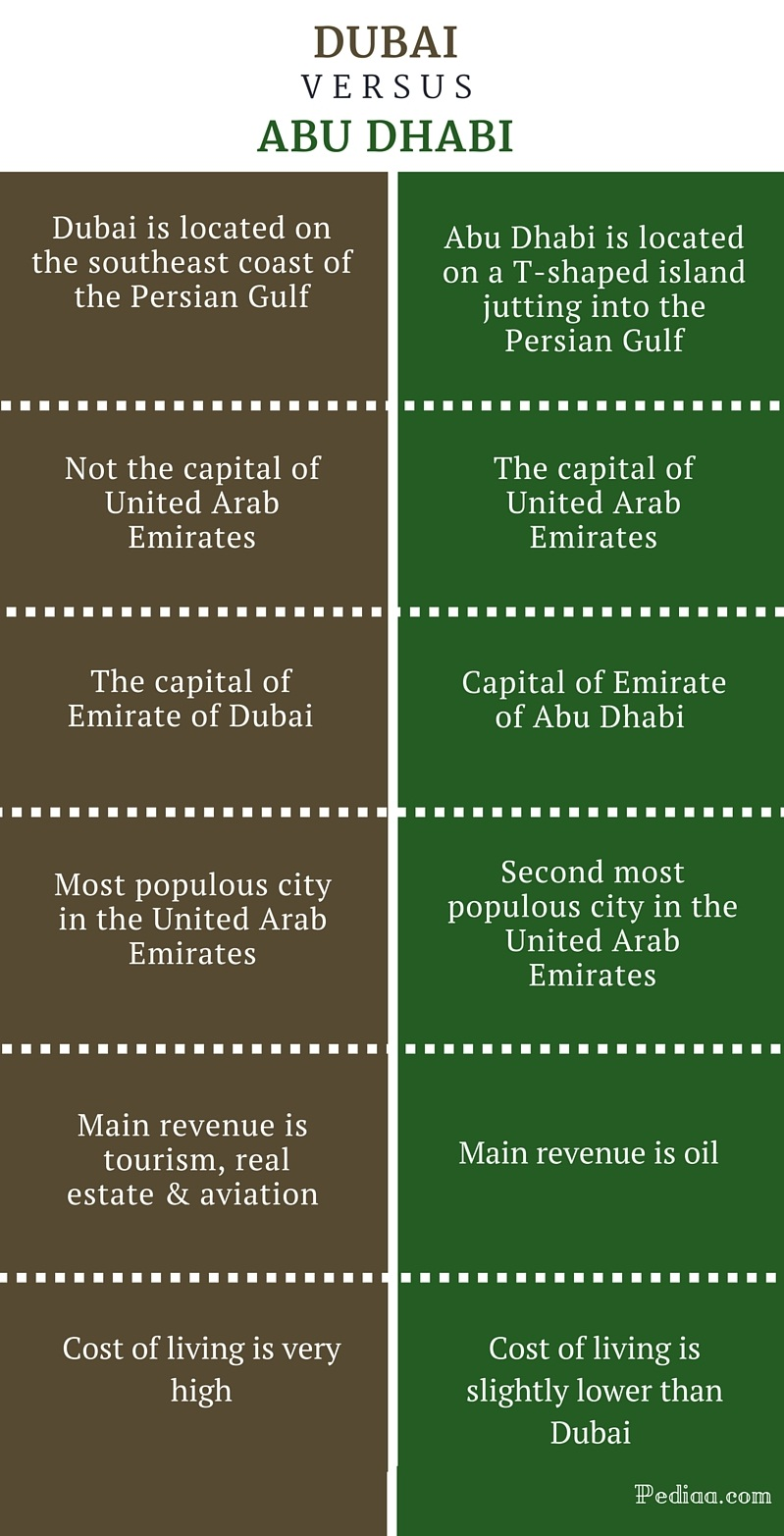 Difference Between Dubai and Abu Dhabi -infographic