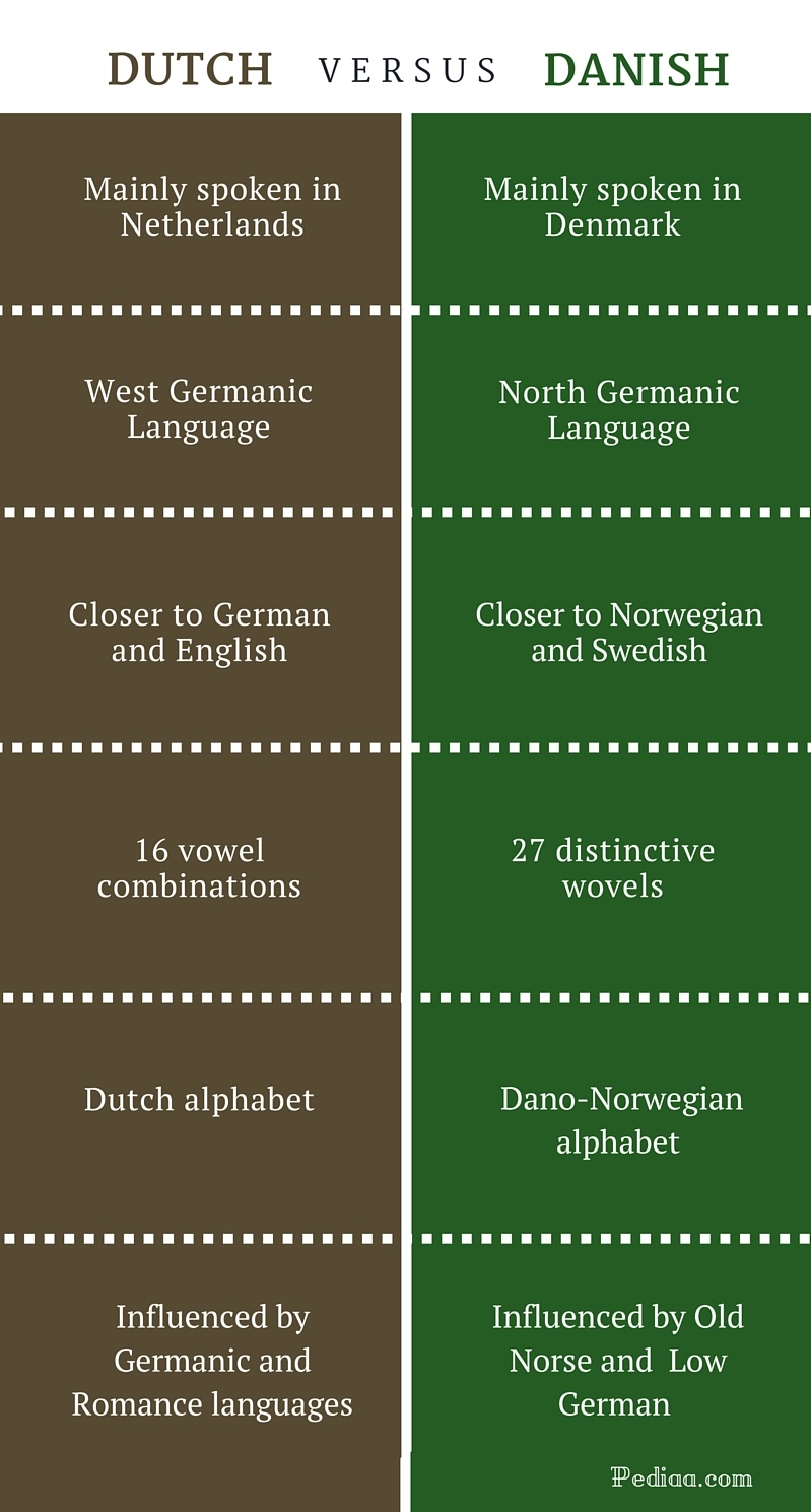 Difference Between Dutch and Danish -infographic
