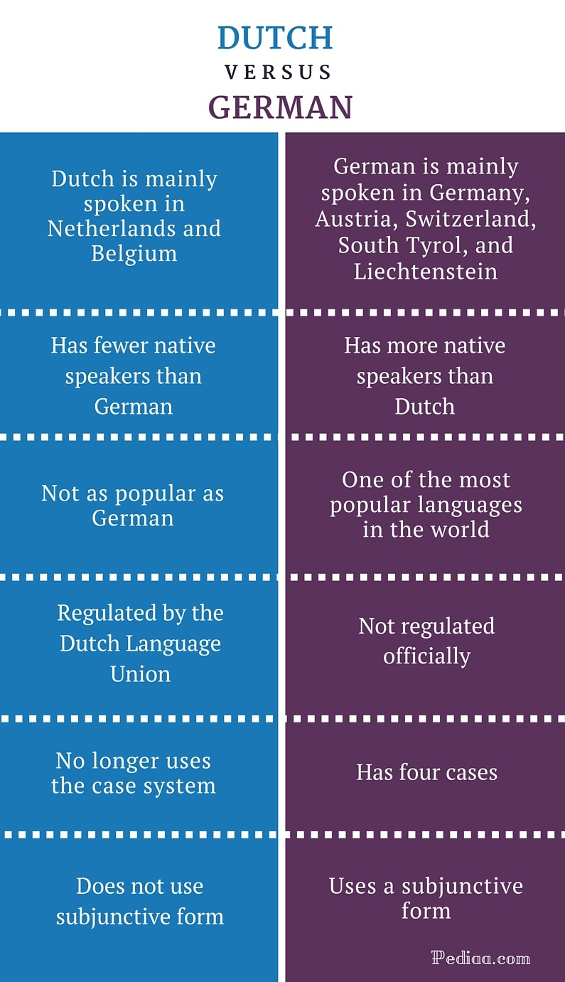dating in a relationship difference From splitting checks to meeting the parents, here are the biggest differences between dating in the us and across the pond.