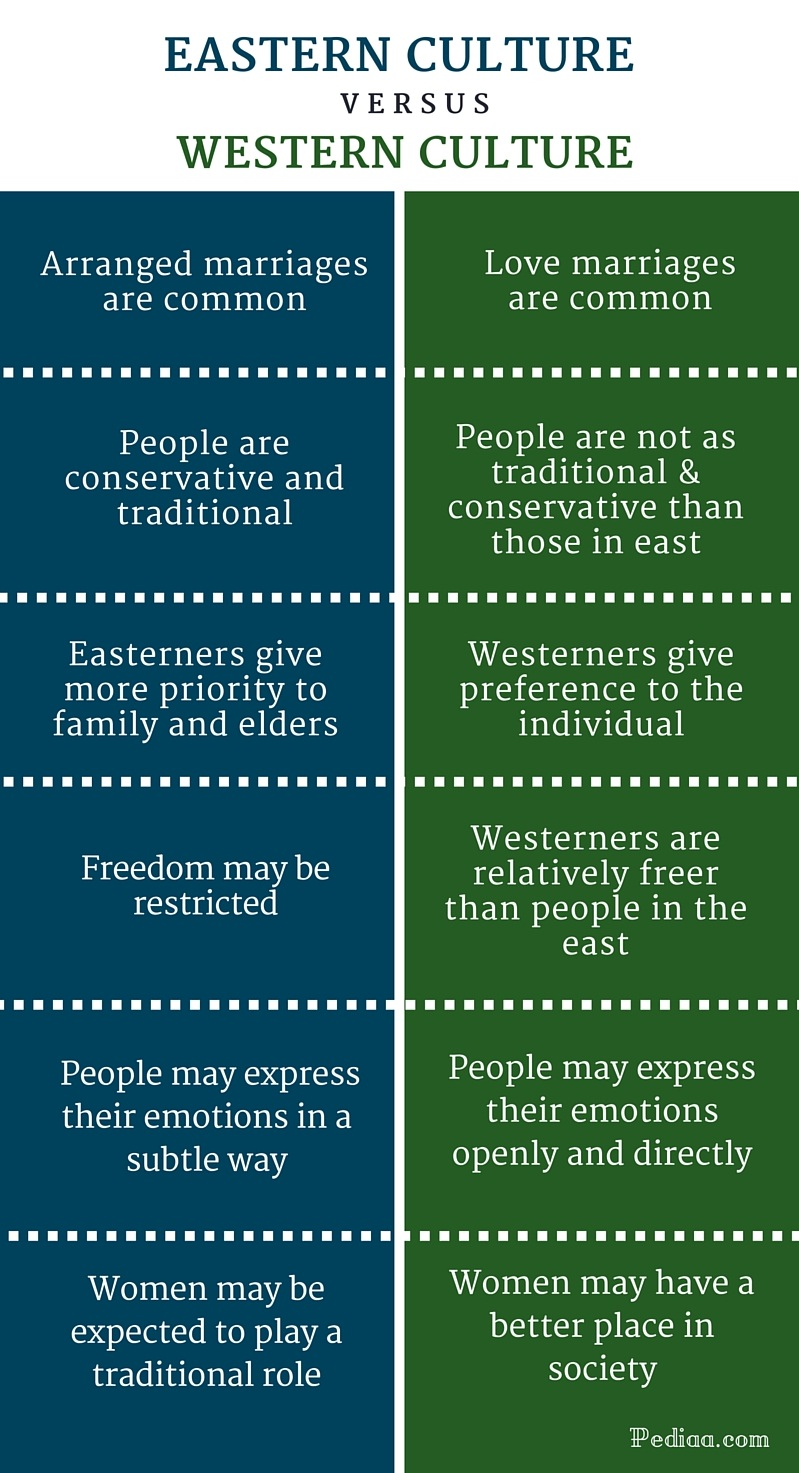 differences between family western and eastern culture Between students from eastern and western cultures culture and identity: east and the interdependent self, explores eastern and western differences in.