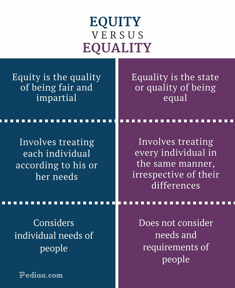 Difference Between Equity and Equality - infographic