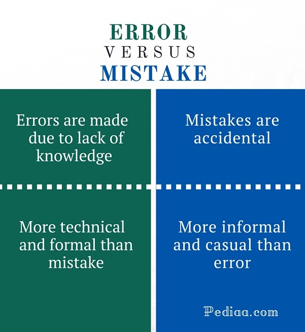 Difference Between Error and Mistake