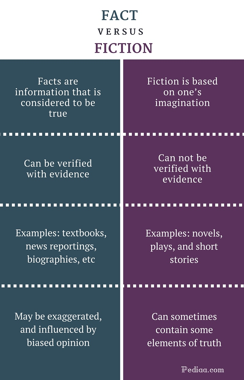 an overview of the difference between the fiction fantasy and fact Science fiction ppt 2013  • what is the difference between sf and fantasy recommended information literacy online course - linkedin learning.