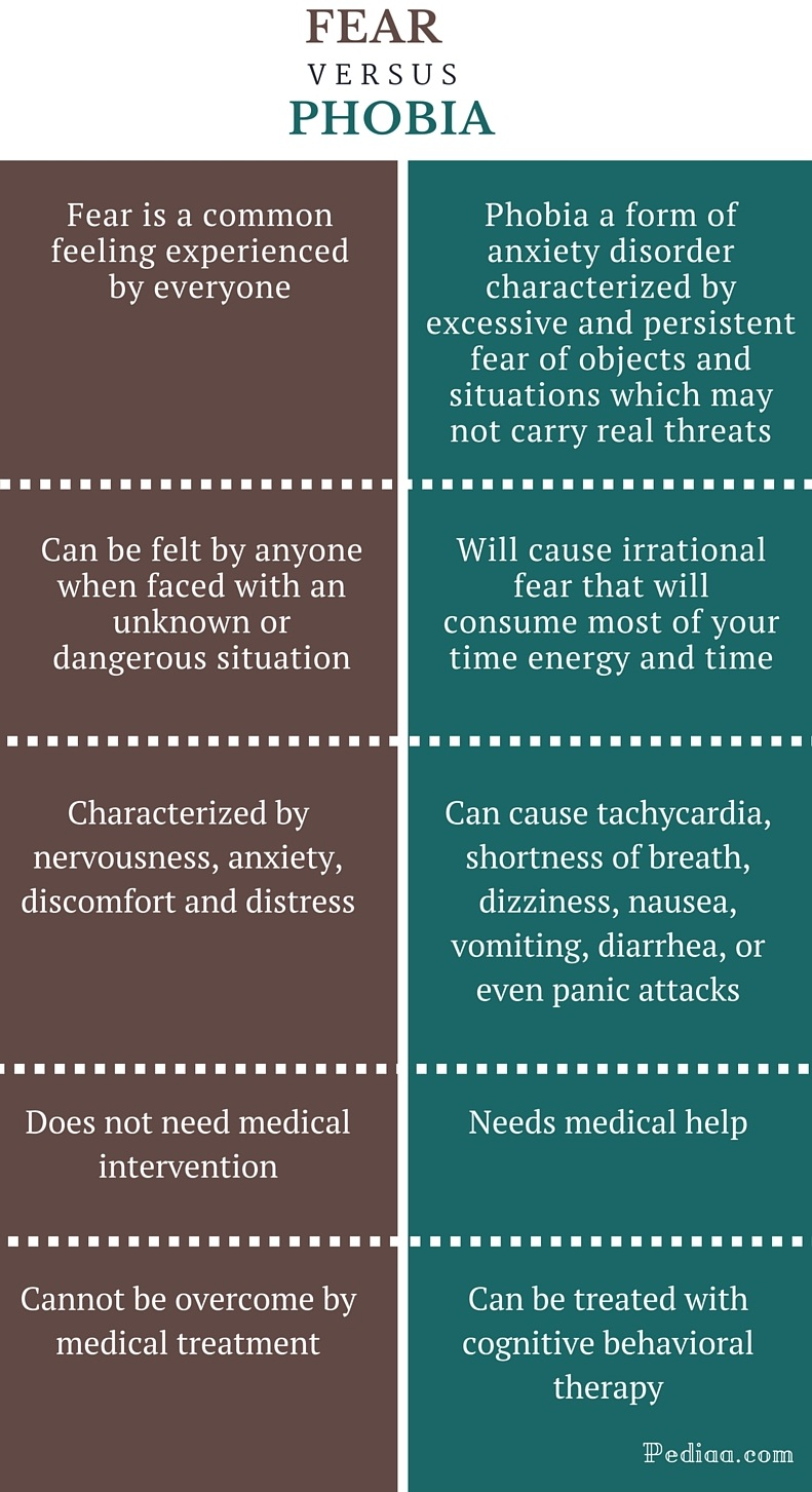 Difference Between Fear and Phobia - infographic