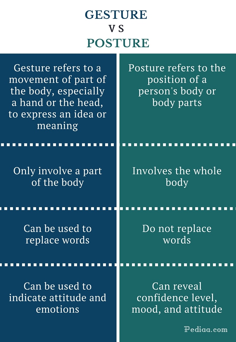 Difference Between Gesture and Posture - infographic