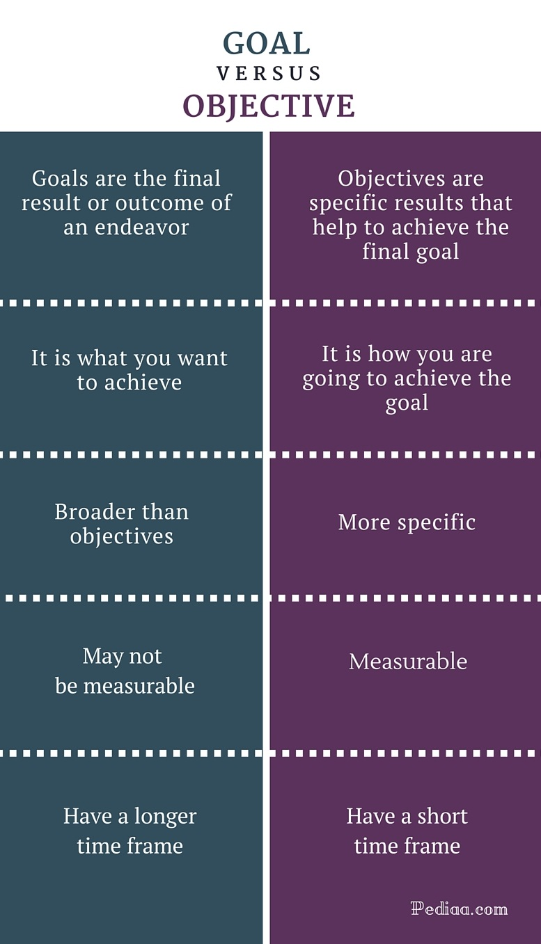 Difference Between Goal and Objective - infographic