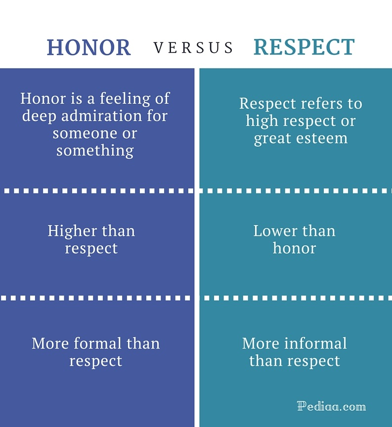 Difference Between Honor and Respect - infographic