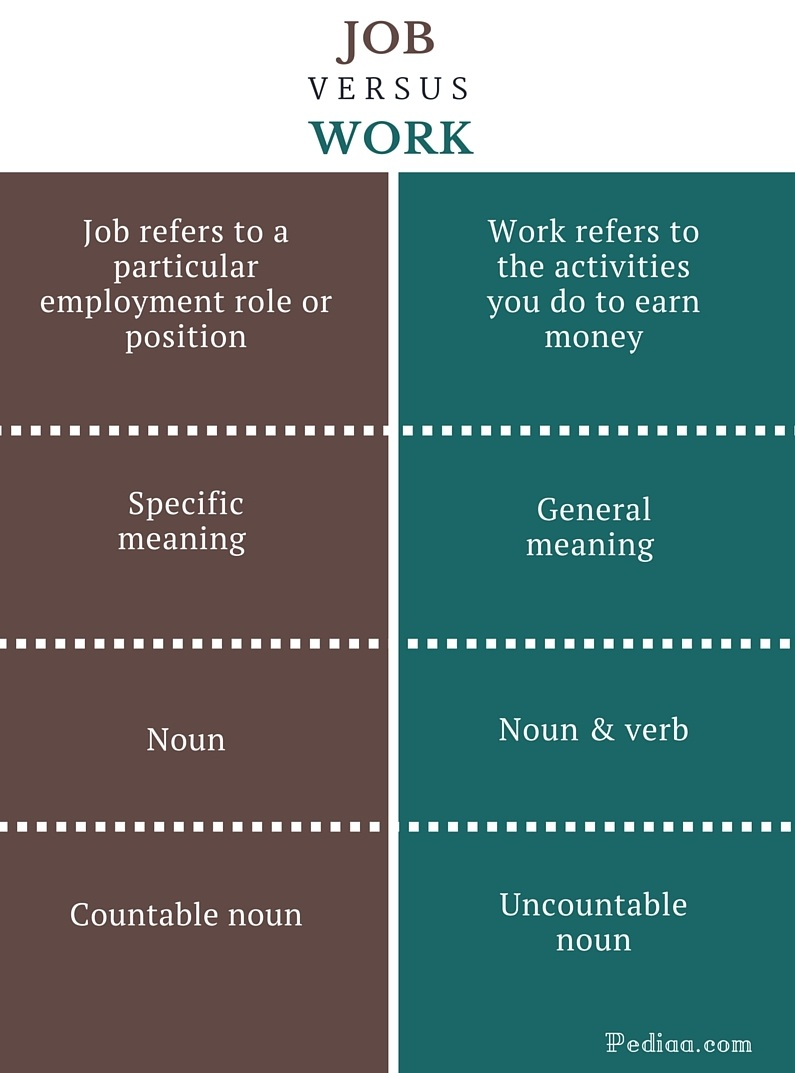 Difference between job and work grammar meaning usage for Versus definition