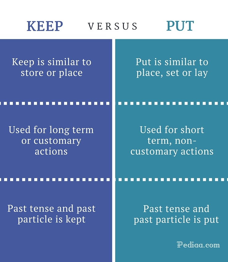 Difference Between Keep and Put | Meaning, Usage, Examples