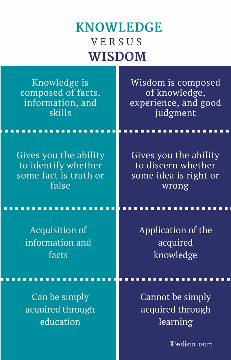 a comparison between knowledge and information essay A comparison between knowledge and information differentiate between data, information and knowledge and provide essay about comparison between hour.
