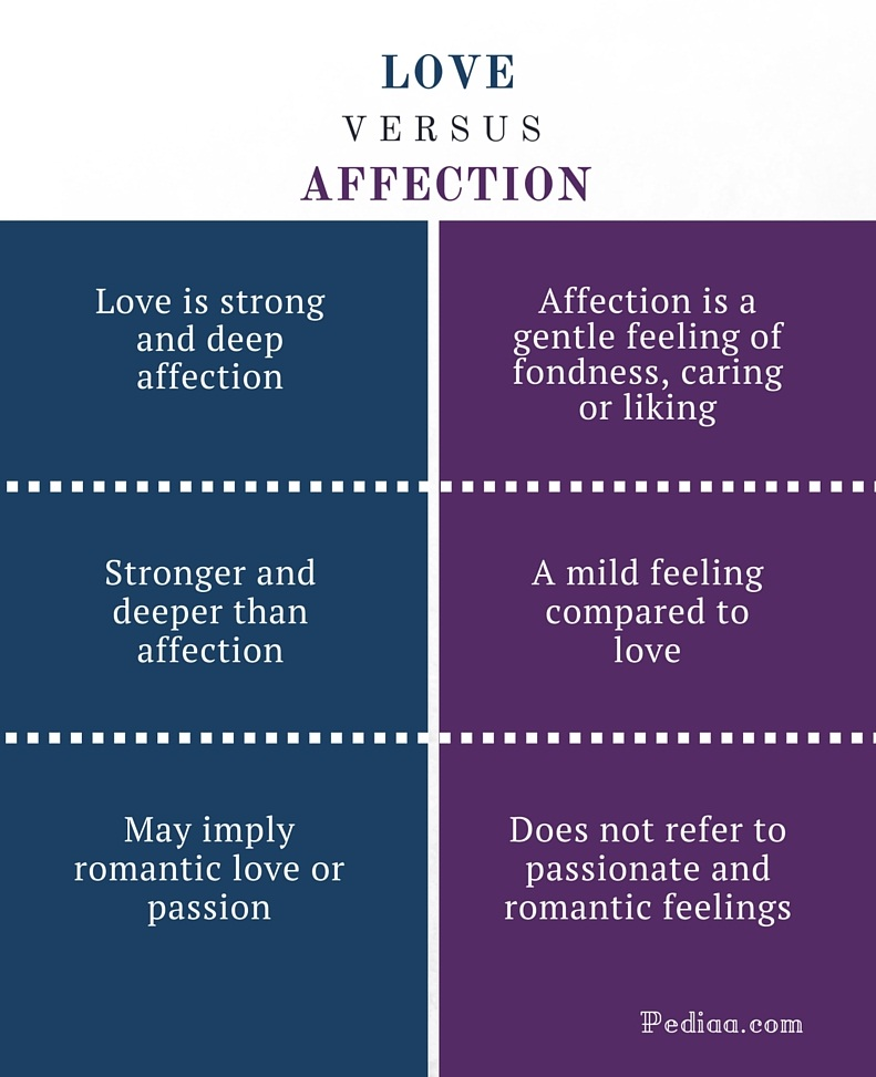 What does being affectionate mean