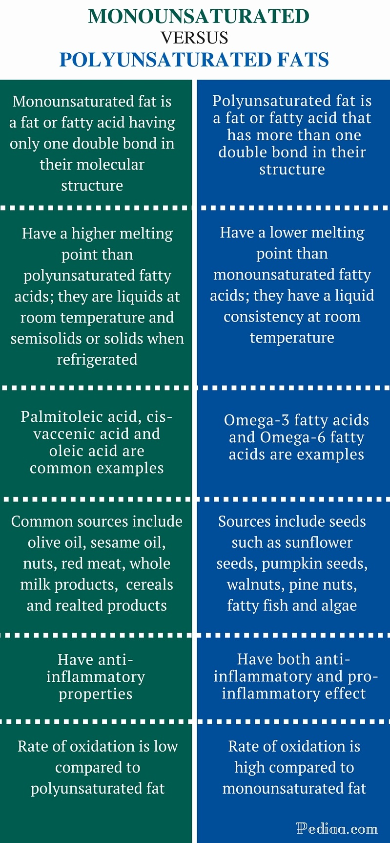 Difference Between Monounsaturated and Polyunsaturated Fats - infographic