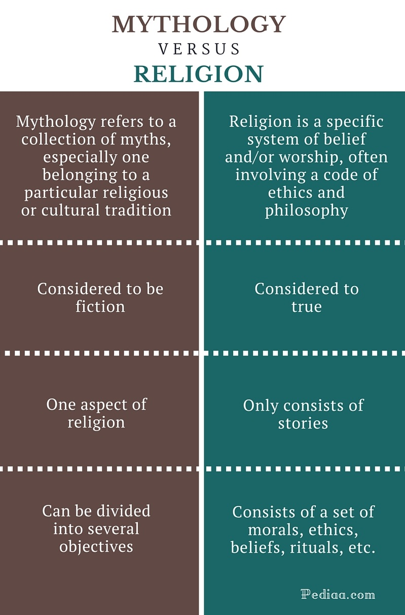 Religion and mythology